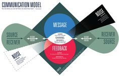 Communication | Updated Communication Model for our group consisting of Michael ...