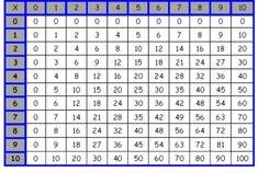 Μέχρι τώρα το κάναμε λάθος! Αυτός είναι ο σωστός τρόπος για να μάθουν τα παιδιά μας την προπαίδεια (photos) - Dokari.gr Periodic Table, Words, Periodic Table Chart, Periotic Table, Horse