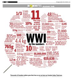 World War II - By the numbers