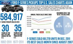 The Ford F-150 continues to dominate the sales chart  again