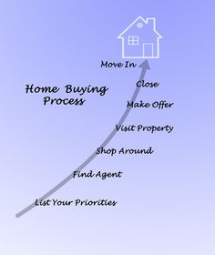 Learn the process of #buyinghome