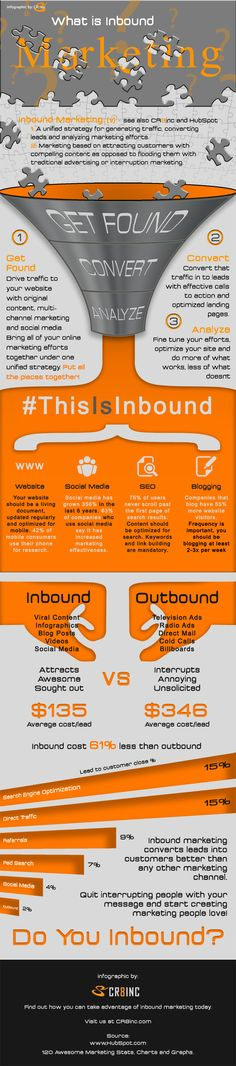 Internet marketing ==> What is Inbound Marketing and how can it grow your business? #infographic