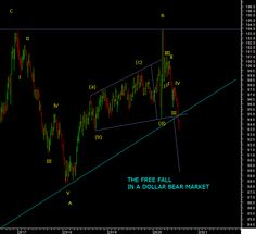 """ The Dollar topped out actually in 2017 January and fell in 5 waves from there marked as A. Wave B is kind of an expanding triangle into the highs, and was a very volatile period for the dollar as bulls "" #DollarIndex #dxy #Currency #trading #bear Technical Analysis, Things That Bounce, Period, Triangle, January, Waves, Bear, Ocean Waves, Bears"