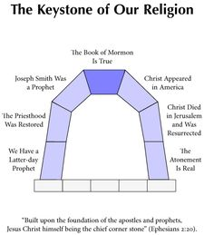 Lesson 1: The Keystone of our Religion… and our Apologetic | Sunday School Apologetics