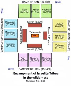 The Encampment Layout of the Tribes of Israel