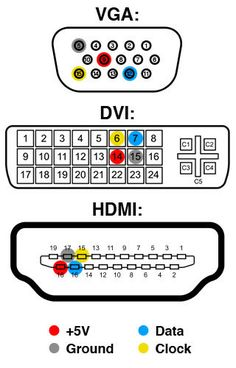 Correspondence of the pins on the HDMI to DVI-D to HDMI
