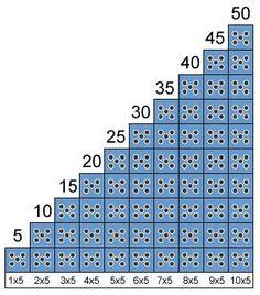 La enseñanza de las tablas de multiplicar se aborda de lleno en 2º de Educación Primaria y una de las principales cuestiones que ocupan a l...