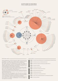 Kant's Debt to the Bible infographic. Data Visualization Tools, Information Visualization, Information Design, Information Graphics, Map Design, Book Design, Diagram Design, Flow Chart Design, Visual Map