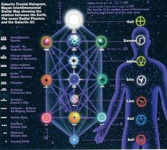 Kin Blue Cosmic Monkey ⠀⠀⠀⠀⠀⠀⠀⠀⠀ Sirius Code ⠀⠀⠀⠀⠀⠀⠀⠀⠀ In the Galactic Maya Interdimensional Star Map, Sirius is… Books Like The Alchemist, Hologram, Occult, Cosmic, Geometry, Maya, Coding, Science, Stars