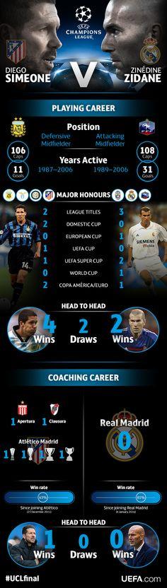 Mientras el Atlético se preparada para recibir al Real Madrid, hacemos una comparativa de las carreras de Simeone y Zidane, tanto en la etapa de futbolista como ahora en la de técnico.