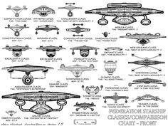 Federation Starship Classes / Comparison Chart