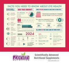 Facts You Need To Know About Eye Health. Best supplements from Zenith Nutrition. Health Supplements. Nutritional Supplements. Health Infographics