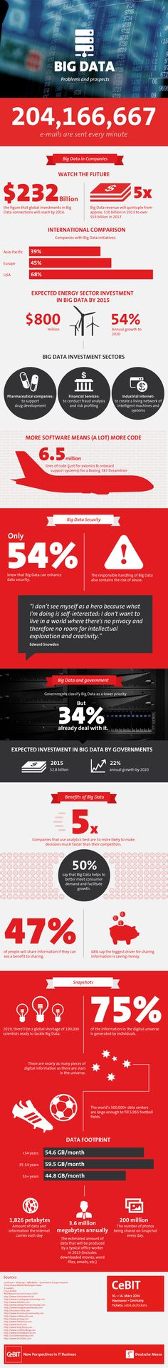 "Big Data: Problems and Solutions"" – CeBIT Infographic"