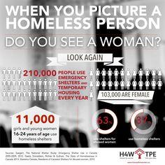 HomesForWomen.ca