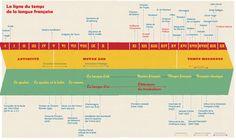 La ligne du temps de la langue française
