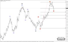 Elliott Wave Forecast GBP/USD | vivaico