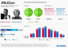 The New Jersey race for governor on social media. #njgov