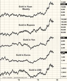 Gold Price, Sheet Music, Chart, Music Score, Music Sheets