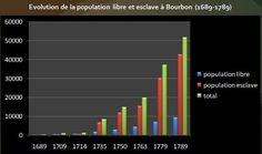 Evolution de la population libre et esclave dans les Mascareignes. Source: © HISTGEOGRAPHIE.COM