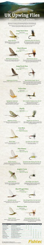Fly fishing infographic upwing flies uk #FlyFishingInfo #flyfishingbasics Fishing Uk, Fishing Tools, Trout Fishing, Fishing Tricks, Fishing Stuff, Fly Fishing Basics, Fly Casting, Fishing For Beginners, Saltwater Flies