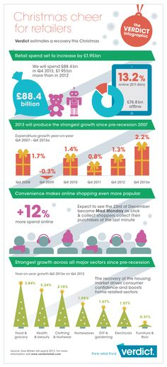UK consumer Christmas spending to increase billion Christmas Gift For Your Boyfriend, Christmas Campaign, Favorite Christmas Songs, Winter Light, Cheer, Retail, Social Media, Cm News, Recovery