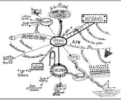proverb 31 mind map