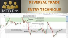 "Learn the MTB Pro ""Reversal Trade Entry Technique"" on the Free My Trading Buddy Education Blog"