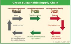 The Green Supply Chain    Sustainability Can Be A Competitive Advantage    By Patrick Penfield  Whitman School of Management  Syracuse University