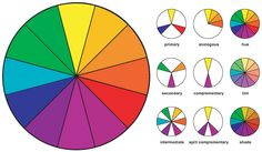 Color Wheel with Color Relationships