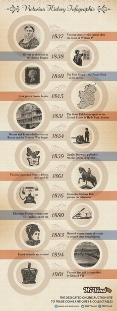 Educational infographic : Nice inforgraphic relevant to my work on Queen Victorias Transmogrifier: Victorian Timeline Infographic Victorian Timeline, Victorian Facts, Victorian History, Victorian Era, Timeline Project, Timeline Design, Timeline Ideas, British History, Uk History