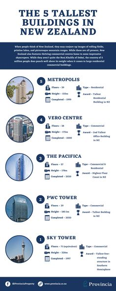 With 5 major cities spread across both the North and the South Islands, New Zealand boasts some impressive high-rise buildings and modern architecture. High Rise Building, South Island, Small Island, The Conjuring, New Zealand, Buildings, Business Infographics, Modern Architecture, Islands