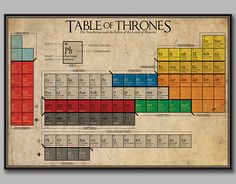 For hardcore Game of Thrones fans, this geeky periodic table will help you keep track of who is still alive—or dead—in the show. Game Of Thrones Personajes, Star Trek, Minor Character, Valar Morghulis, Beautiful Posters, Geek Out, Winter Is Coming, Periodic Table, Game Of Thrones Characters