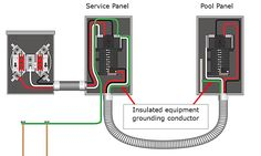 Proper grounding and bonding in panel box handyman diagrams 220v sub panel wiring diagram images wiring diagram cheapraybanclubmaster Choice Image