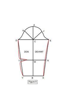 Un tutoriel qui présente la méthode de la coupe à plat pour la construction d'une manche. Méthode de patronage sur mesure
