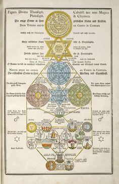 Símbolos secretos de los Rosacruces de los siglos XVI - XVII, encontrados en un…
