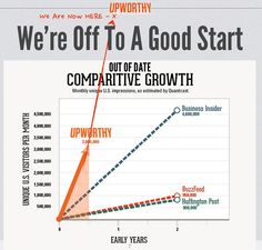 Fanstastic post and infographics by KISSmetrics on Upworthy! The premise of the site—a belief that socially conscious content can be just as viral as cat videos—has done exceedingly well against competitors like BuzzFeed