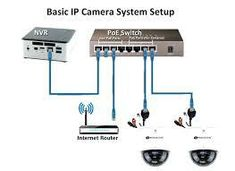diagram of cctv installations wiring diagram for cctv system \u2014dvrcctv office installation network setup in jumeirah dubai 0556789741