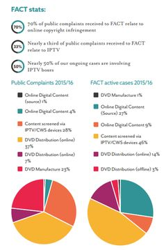 UK IP Crime Report 2016 Reveals IPTV/Kodi Piracy as Growing Threat  For more than a decade the IP Crime Group and the Intellectual Property Office have collaborated to produce an assessment of the level of IP crime in the UK. Their annual IP Crime Report details the responses of businesses anti-piracy groups and government agencies.  As usual this years report covers all areas of IP crime both in the physical realm and online. However it is the latter area that appears to be causing the…