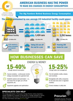 If companies better managed their energy consumption just by 15 percent at just ONE industrial facility it would be the equivalent of taking 215 cars