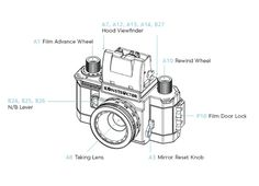 Lomography Camera Accessory Challenge - GrabCAD