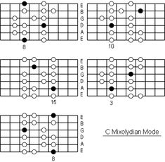 C Mixolydian Mode positions