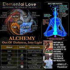 Physic Reading, Learning Patience, Element Symbols, Spirit Science, Tarot Learning, Chakra Meditation, Reiki Energy, Numerology, Spiritual Awakening