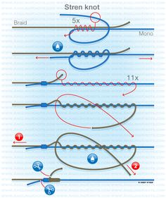 Catfish fishing knots : Stren knot