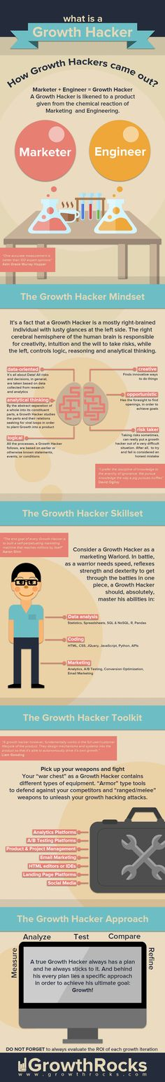We hear a lot about growth hackers in the online marketing community these days. Have you ever wondered how you can become a growth hacker? This infographic by Growth Rocks shows what growth hacking is all about:More items like this: here [Source] Inbound Marketing, Marketing Digital, Marketing And Advertising, Business Marketing, Internet Marketing, Online Marketing, Social Media Marketing, Marketing Technology, Marketing Strategies