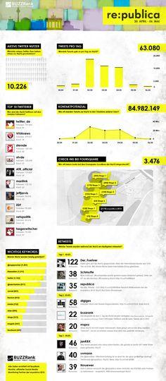 7.5.2012 BuzzRank Report zur re:publica 2012  von BJÖRN OGNIBENI