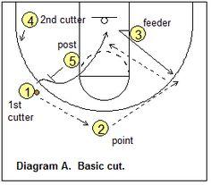 Basketball Offense - Shuffle Offense, Coach's Clipboard Basketball Coaching and Playbook - Fitness and Exercises, Outdoor Sport and Winter Sport Basketball Games For Kids, Basketball Tricks, Basketball Practice, Basketball Plays, Basketball Is Life, Basketball Workouts, Basketball Skills, Basketball Coach, Basketball Hoop