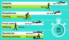 Calories burned by different swimming strokes Swimming Drills, Lap Swimming, Swimming Tips, Swimming Styles, Swimming Coach, Swimming Memes, Swimming Sport, Open Water Swimming, Calories Burned Swimming