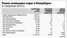Рынок платежных карт в Петербурге