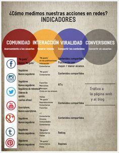 Indicadores y métricas para redes sociales #analíticaweb #socialmedia #blog