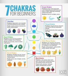 What on Earth is a Chakra? In many spiritual and healing disciplines and in the world of complementary medicine the word chakra can be heard often. The 7 Chakras are the energy centres in our body in which energy flows through. The word chakra is derived Chakra For Beginners, Meditation For Beginners, Meditation Techniques, Buddhism For Beginners, Tai Chi For Beginners, Chakra Meditation, Easy Meditation, Benefits Of Meditation, Meditation For Anxiety